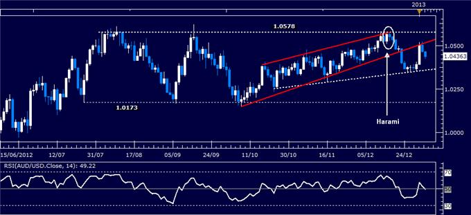 Forex_Analysis_AUDUSD_Classic_Technical_Report_01.04.2013_body_Picture_1.png, Forex Analysis: AUD/USD Classic Technical Report 01.04.2013
