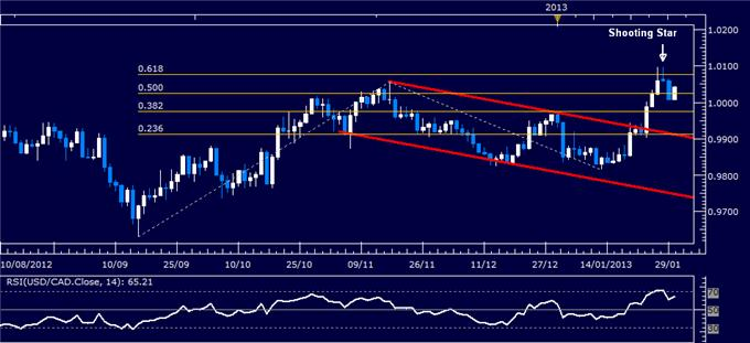 Forex_Analysis_USDCAD_Classic_Technical_Report_01.30.2013_body_Picture_1.png, Forex Analysis: USD/CAD Classic Technical Report 01.30.2013