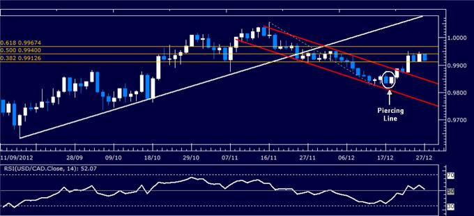 Forex_Analysis_USDCAD_Classic_Technical_Report_12.24.2012_body_Picture_1.png, Forex Analysis: USD/CAD Classic Technical Report 12.27.2012