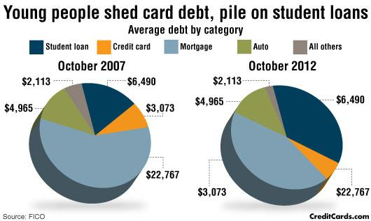 Millennials shed credit card debt, take on student loans