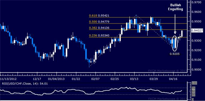 Forex_USDCHF_Technical_Analysis_04.23.2013_body_Picture_5.png, USD/CHF Technical Analysis 04.23.2013