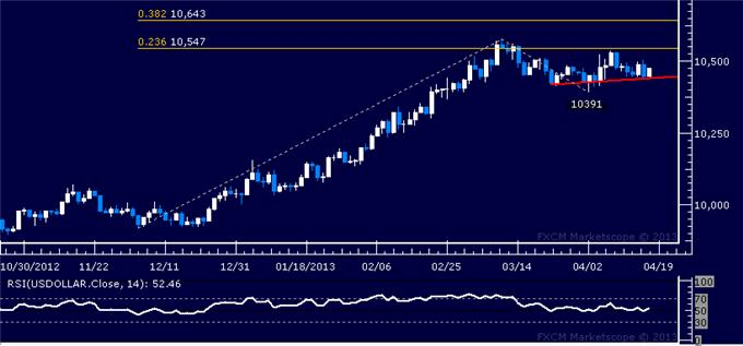Forex_Dollar_Looks_for_Direction_as_Gold_SP_500_Find_Interim_Support_body_Picture_4.png, Dollar Looks for Direction as Gold, S&P 500 Find Interim Support