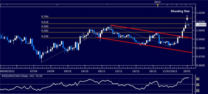 Forex_Analysis_USDCAD_Classic_Technical_Report_01.29.2013_body_Picture_1.png, Forex Analysis: USD/CAD Classic Technical Report 01.29.2013