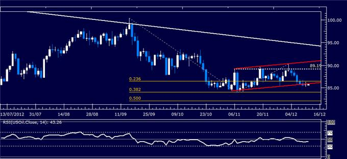 Forex_Analysis_US_Dollar_SP_500_Charts_Warn_of_Risk_Aversion_Ahead_body_Picture_1.png, Forex Analysis: US Dollar, S&P 500 Charts Warn of Risk Aversion Ahead