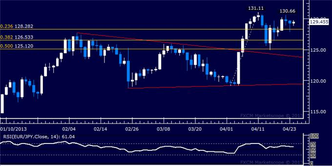 Forex_EURJPY_Technical_Analysis_04.24.2013_body_Picture_1.png, EUR/JPY Technical Analysis 04.24.2013