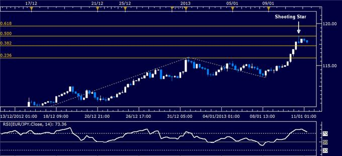 Forex_Analysis_EURJPY_Classic_Technical_Report_01.11.2013_body_Picture_1.png, Forex Analysis: EUR/JPY Classic Technical Report 01.11.2013