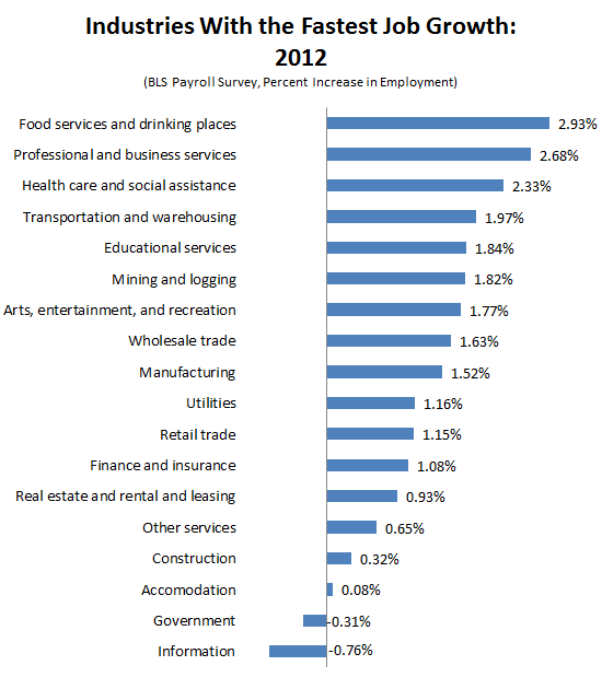 2012_Jobs_Wrapup_Fastest_Growing_Industries.PNG