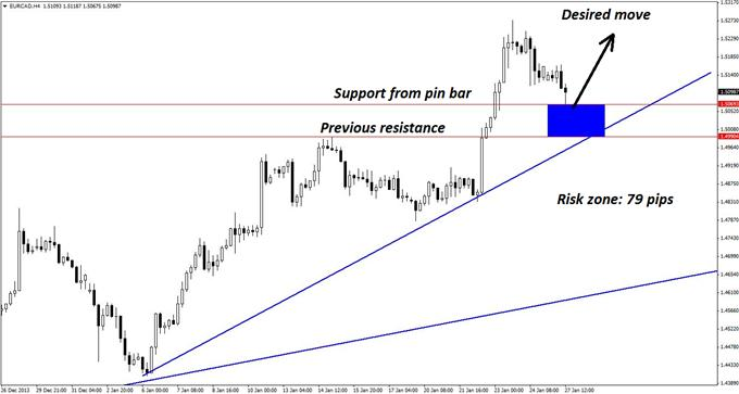 Classic_Long_Set-up_in_EURCAD_body_GuestCommentary_KayeLee_January27A_2.png,