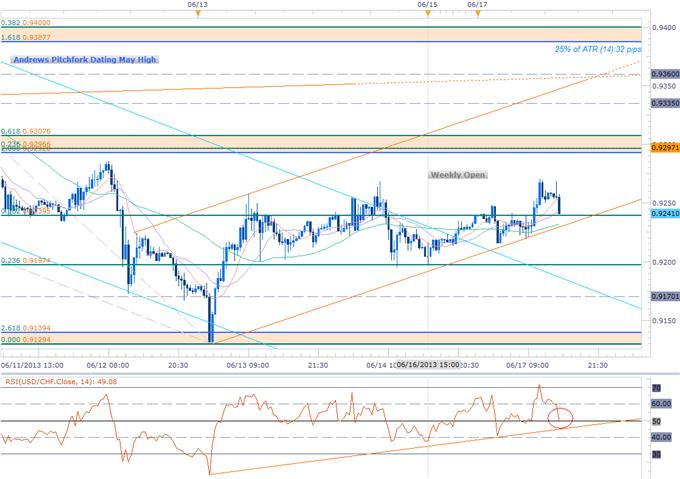 Forex_USDCHF_Rebound_to_Gather_Pace_on_SNB_Scalps_Target_0.9330_body_Picture_1.png, USDCHF Rebound to Gather Pace on SNB- Scalps Target 0.9330
