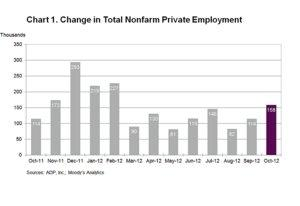ADP National Employment Report: Private Sector Employment Increased by 158,000 Jobs in October