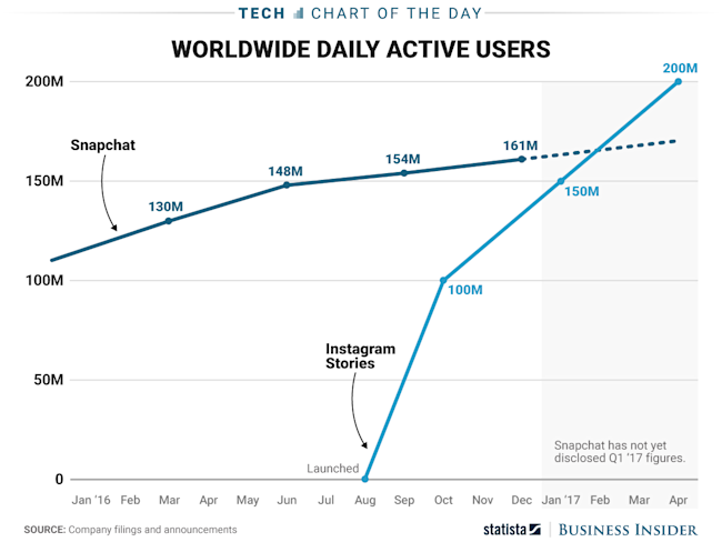 Instagram passes 700 million active global users