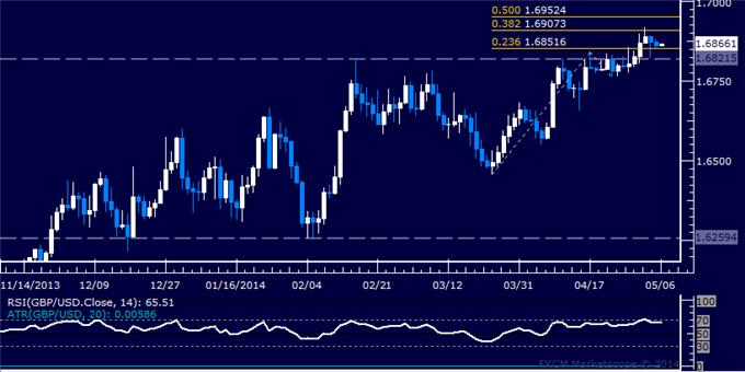 dailyclassics_gbp-usd_body_Picture_12.png, Forex: GBP/USD Technical Analysis – Channel Support Broken