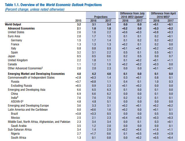 International Monetary Fund forecasts world economy to grow at 3.1% in 2016