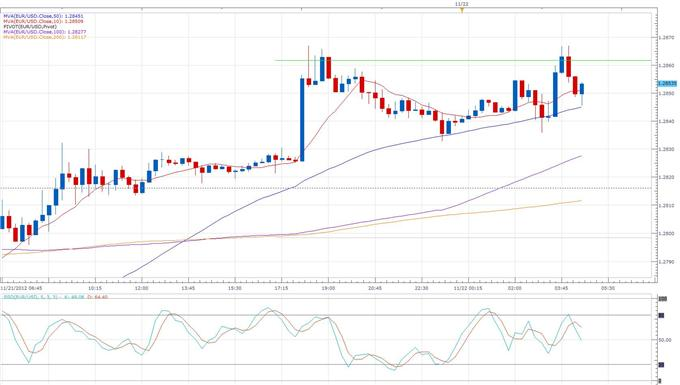 Forex_News_PMI_Sees_Euro-Zone_Output_Rebounding_From_3-Year_Low_body_eurusd_daily_chart.png, Forex News:PMI Sees Euro-Zone Output Rebounding From 3-Year Low