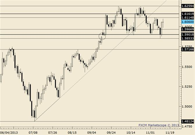 eliottWaves_gbp-usd_body_gbpusd.png, GBP/USD Reverses at Retracement after 6th Consecutive Up Day