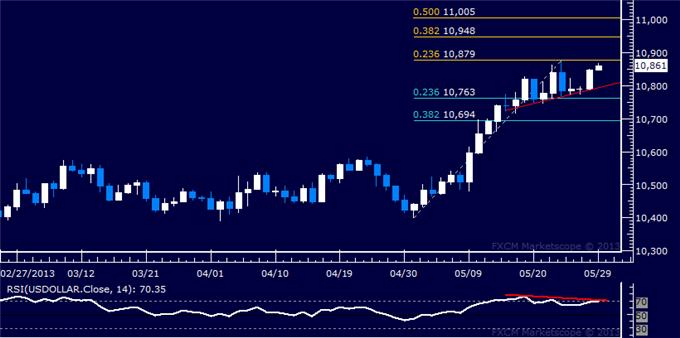 Forex_US_Dollar_Recovers_But_Continued_Gains_May_Be_Limited_body_Picture_5.png, US Dollar Recovers But Continued Gains May Be Limited