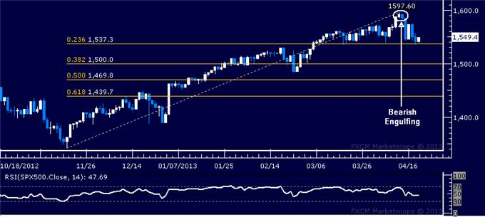 Forex_US_Dollar_SP_500_Continue_to_Flirt_with_Key_Chart_Barriers_body_Picture_3.png, US Dollar, S&P 500 Continue to Flirt with Key Chart Barriers