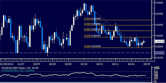 dailyclassics_eur-chf_body_Picture_11.png, Forex: EUR/GBP Technical Analysis – Buyers Reclaim 0.82 Figure