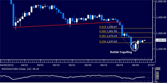 Forex_US_Dollar_Backs_Away_from_3-Year_High_SP_500_at_Risk_body_Picture_7.png, US Dollar Backs Away from 3-Year High, S&P 500 at Risk
