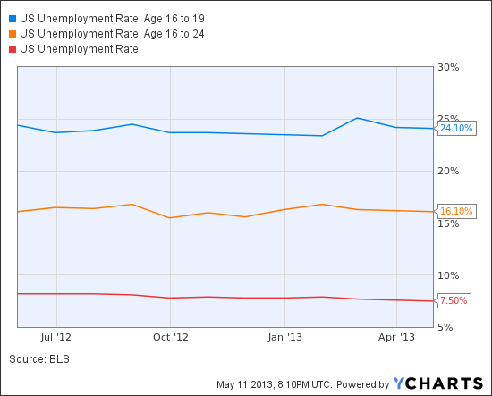 US Unemployment Rate: Age 16 to 19 Chart