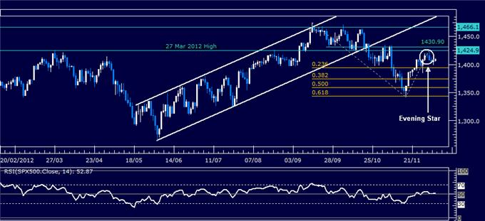 Forex_Analysis_SP_500_Reversal_May_Cut_Short_US_Dollar_Selloff_body_Picture_3.png, Forex Analysis: S&P 500 Reversal May Cut Short US Dollar Selloff