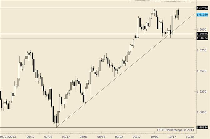 eliottWaves_gbp-usd_1_body_gbpusd.png, GBP/USD Blows Through 1.5600 and into 52 Week Average