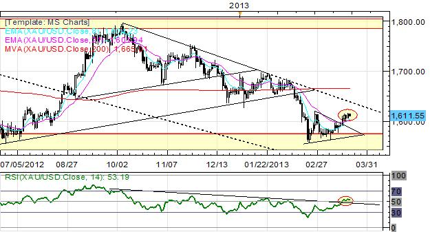 Euro_Continues_Consolidation_as_Cyprus_Bailout_Negotiations_Reach_Apex_body_Picture_1.png, Euro Continues Consolidatation as Cyprus Bailout Negotiations Reach Apex