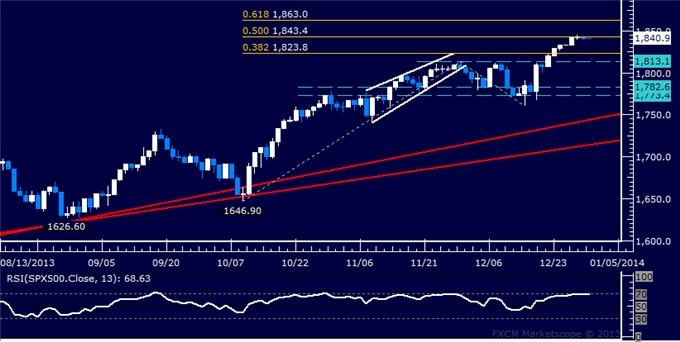 Forex_Gold_Fails_at_Resistance_Crude_Oil_Chart_Hints_at_Reversal_body_Picture_6.png, Gold Fails at Resistance, Crude Oil Chart Hints at Reversal