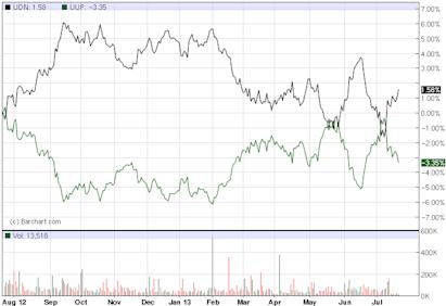 UDN - Exchange Traded Funds - ETF Price Chart for DB US Dollar Index Bearish Powershares