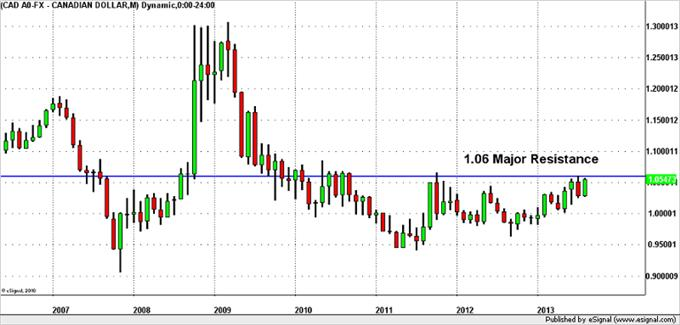 A_USDCAD_Move_3_Years_in_the_Making_body_GuestCommentary_KL_August23A.png, A USD/CAD Move 3 Years in the Making