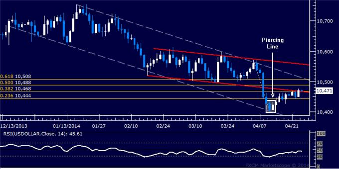 dailyclassics_us_dollar_index_body_Picture_12.png, Forex: US Dollar Technical Analysis – March Lows Still in Play