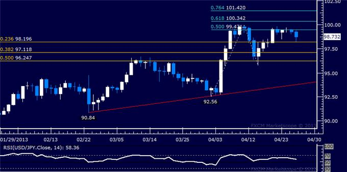 Forex_USDJPY_Technical_Analysis_04.26.2013_body_Picture_5.png, USD/JPY Technical Analysis 04.26.2013