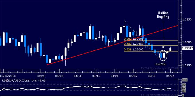 Forex_EURUSD_Technical_Analysis_05.22.2013_body_Picture_5.png, EUR/USD Technical Analysis 05.22.2013