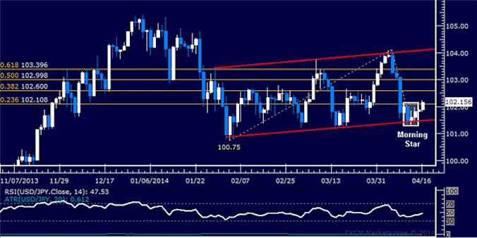 dailyclassics_usd-jpy_body_Picture_10.png, Forex: USD/JPY Technical Analysis – Waiting for Triangle Break