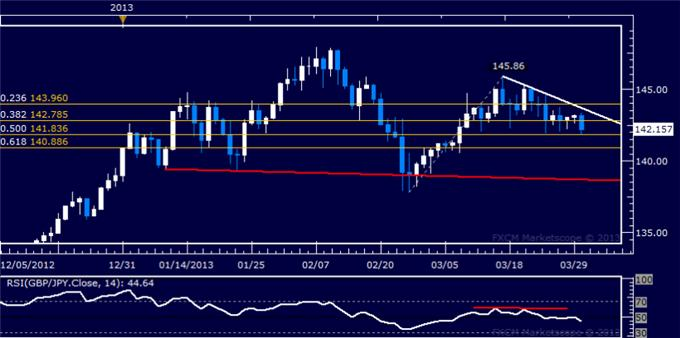 Forex_GBPJPY_Technical_Analysis_04.01.2013_body_Picture_5.png, GBP/JPY Technical Analysis 04.01.2013
