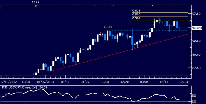 Forex_USDJPY_Technical_Analysis_03.22.2013_body_Picture_5.png, USD/JPY Technical Analysis 03.22.2013