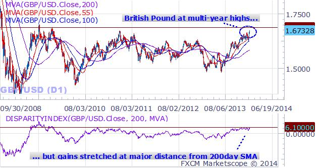 forex_British_Pound_Forecast_versus_US_Dollar_body_GBPUSD.png, British Pound Rally is Impressive, but Can it Really Hold Gains?