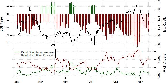ssi_eur-usd_body_Picture_1.png, Euro Decline May Offer Opportunity to Get Long