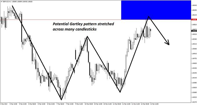 A large-scale Gartley pattern is in play on the hourly chart of GBP/AUD.