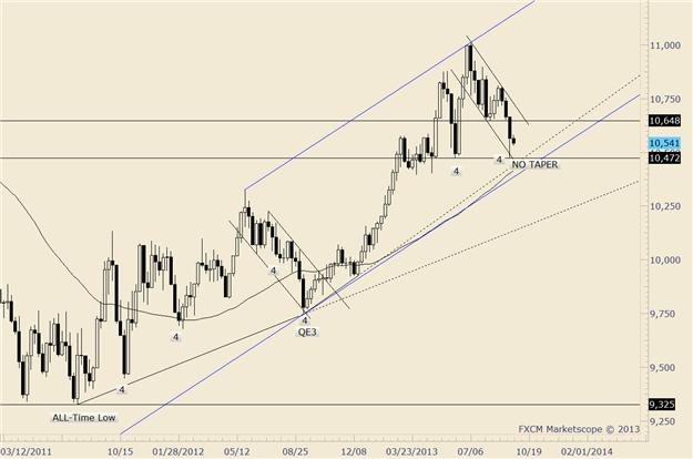 US_Dollar_Trading_Forecast_body_Picture_3.png, US Dollar 2014 Forecast Looks Bright as Yields Grow