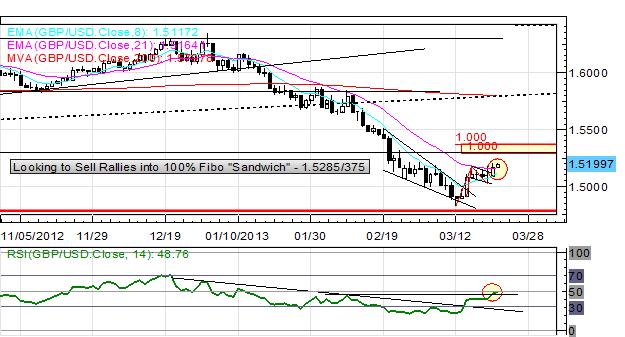 Euro_Continues_Consolidation_as_Cyprus_Bailout_Negotiations_Reach_Apex_body_Picture_4.png, Euro Continues Consolidatation as Cyprus Bailout Negotiations Reach Apex