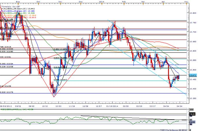 AUD/NZD Fails to Close Above 1.09- GBP/NZD Risks Fresh Highs on RBNZ