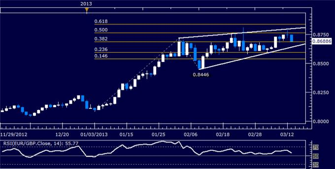 Forex_EURGBP_Technical_Analysis_03.13.2013_body_Picture_5.png, EUR/GBP Technical Analysis 03.13.2013
