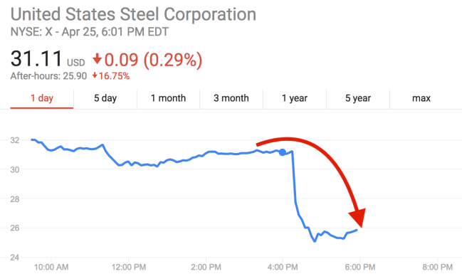 US Steel is tanking after reporting an unexpected loss