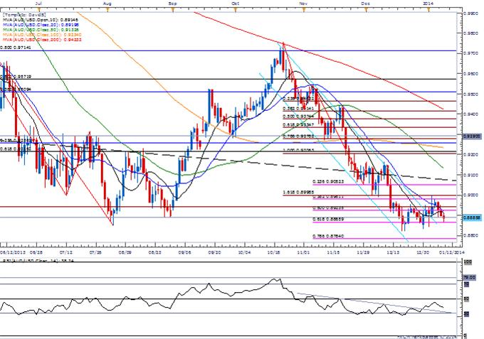 Forex_USD_Outlook_Hinges_on_NFP-_Limited_AUD_Correction_Offers_Range_Trade_body_Picture_1.png, USD Outlook Hinges on NFP- Limited AUD Correction Offers Range Trade