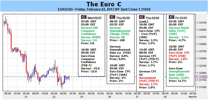 Euros_Ugly_Fundamentals_Italian_Election_Dent_Optimism_body_Picture_1.png, Euro's Ugly Fundamentals, Italian Election Dent Optimism