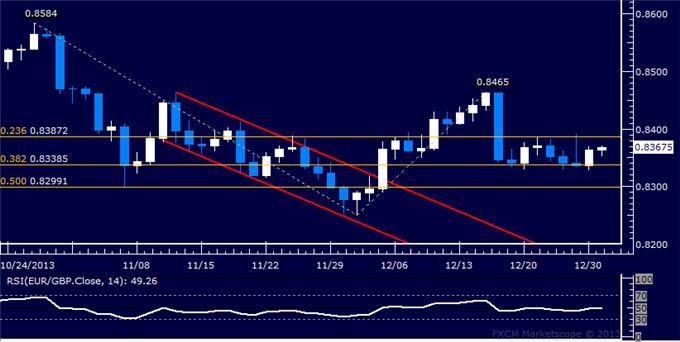 dailyclassics_eur-chf_body_Picture_9.png, Forex: EUR/GBP Technical Analysis – Familiar Range Still in Play