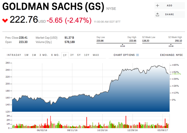 The Goldman Sachs Group, Inc. (NYSE:GS) Chalking Up Volume in Session
