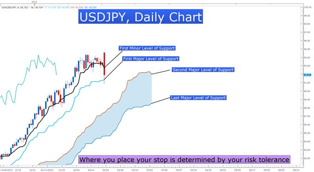 Learn_Forex_AUDNZD_Ichimoku_Sell_Signal_body_Picture_2.png, Use Ichimoku to Identify Trend Entries & Risk With High Volatility