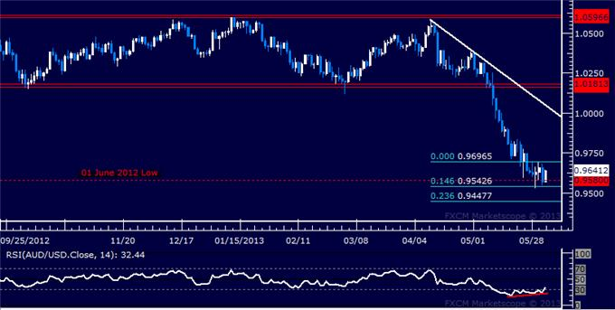 Forex_AUDUSD_Technical_Analysis_06.03.2013_body_Picture_5.png, AUD/USD Technical Analysis 06.03.2013